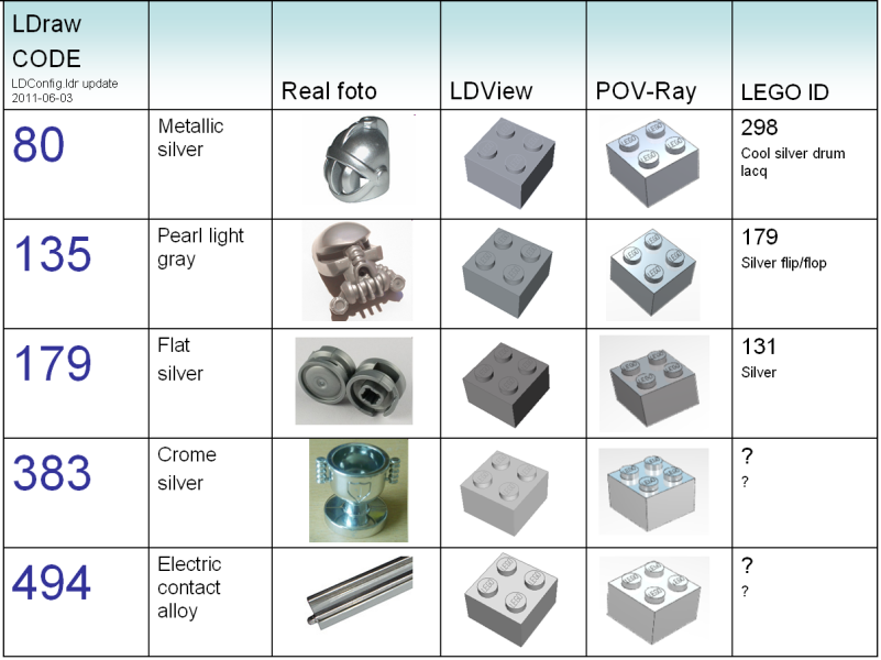 [Image: silver_lego_chart.png]