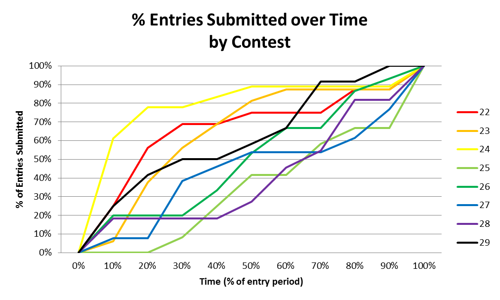 graph_percentage_entries_with_time.png