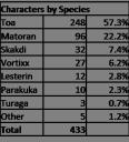 bzprpg_census_2_characters_by_species.png