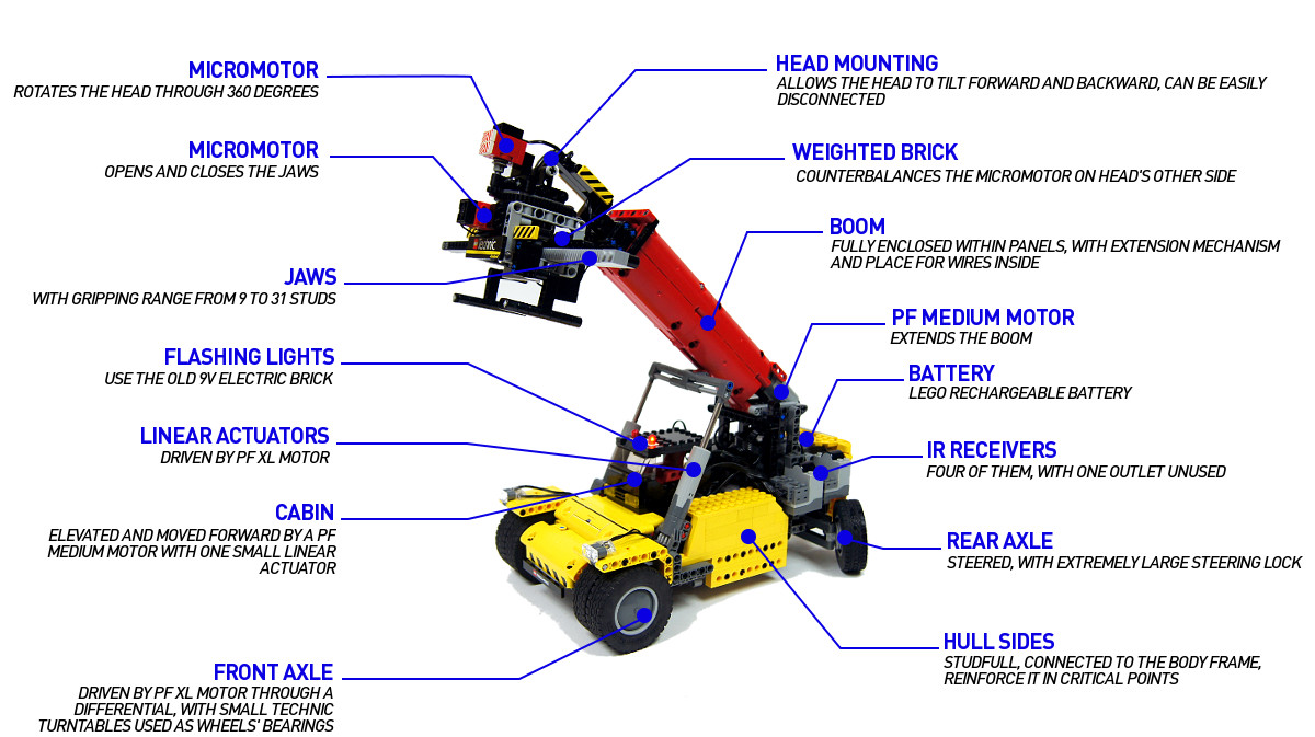truck mounted crane parts diagram  truck  get free image