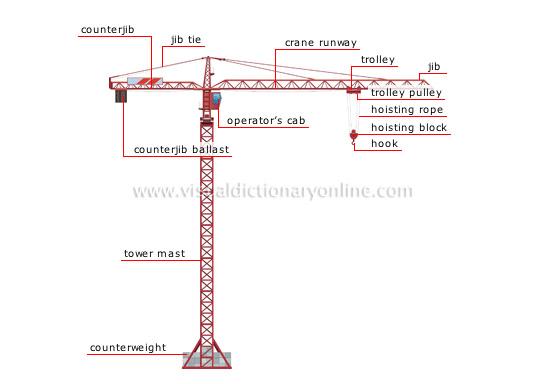 sariel pl tower crane rh sariel pl What Are the Parts of a Tower Crane Tower Crane Parts and Functions