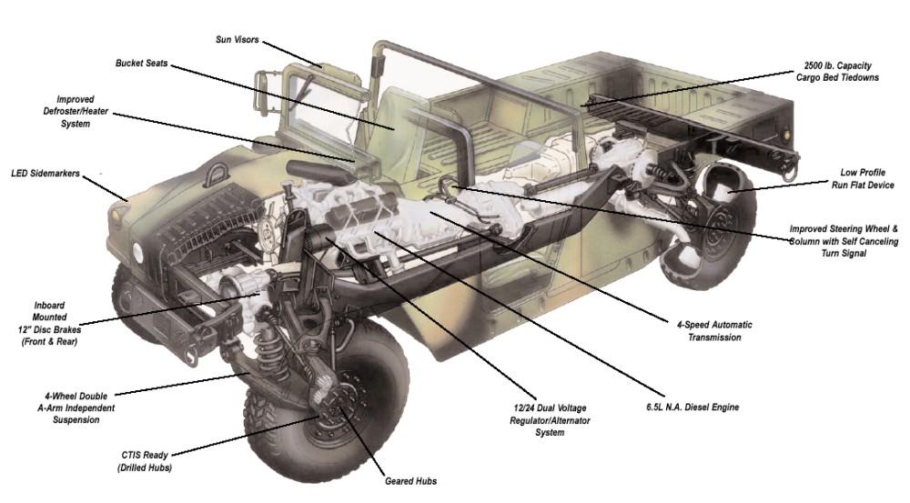 Sp 233 Cial Hummer