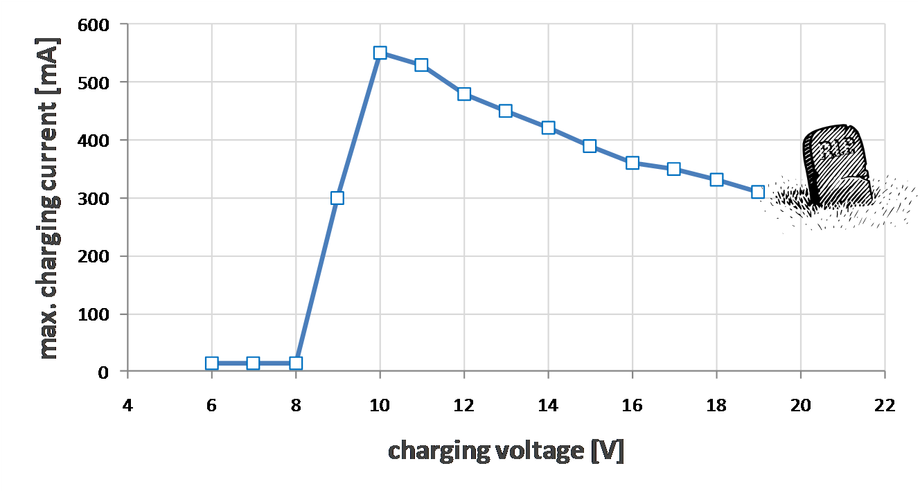 lipo_charging_voltage_vs_charging_current.png