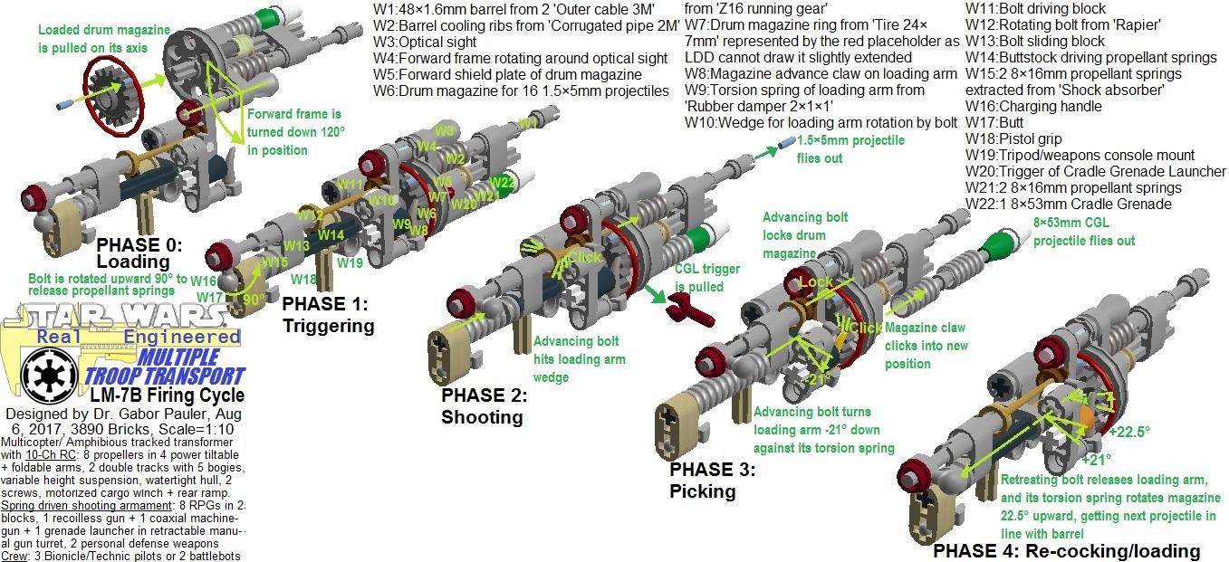 Firing cycle of LM7B light machinegun