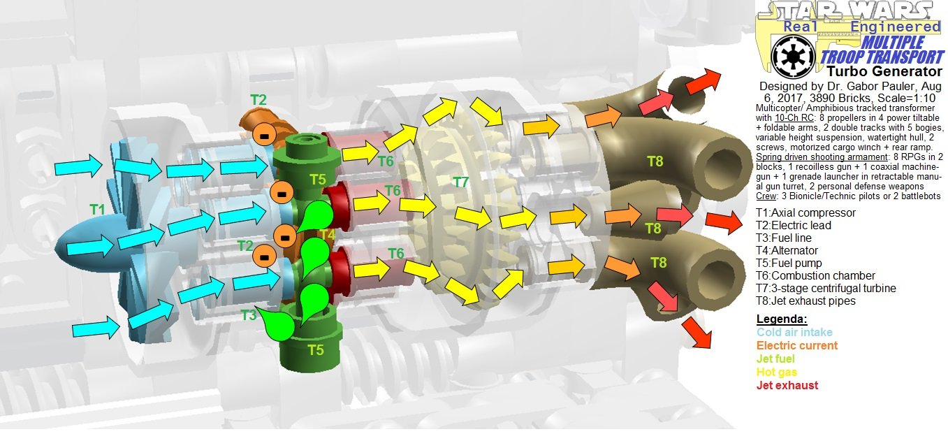 Turbo generator unit