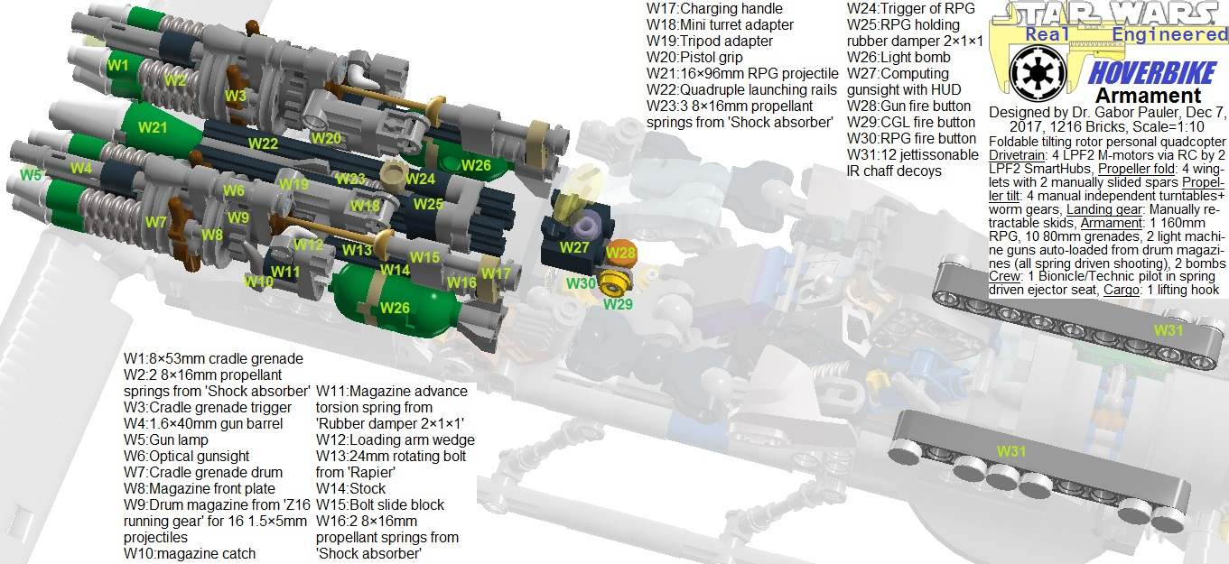 Armament overview of Hoverbike