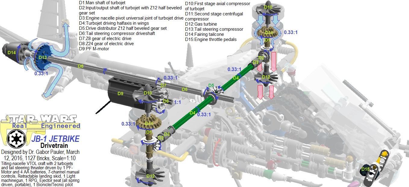 Drivetrain of JB-1