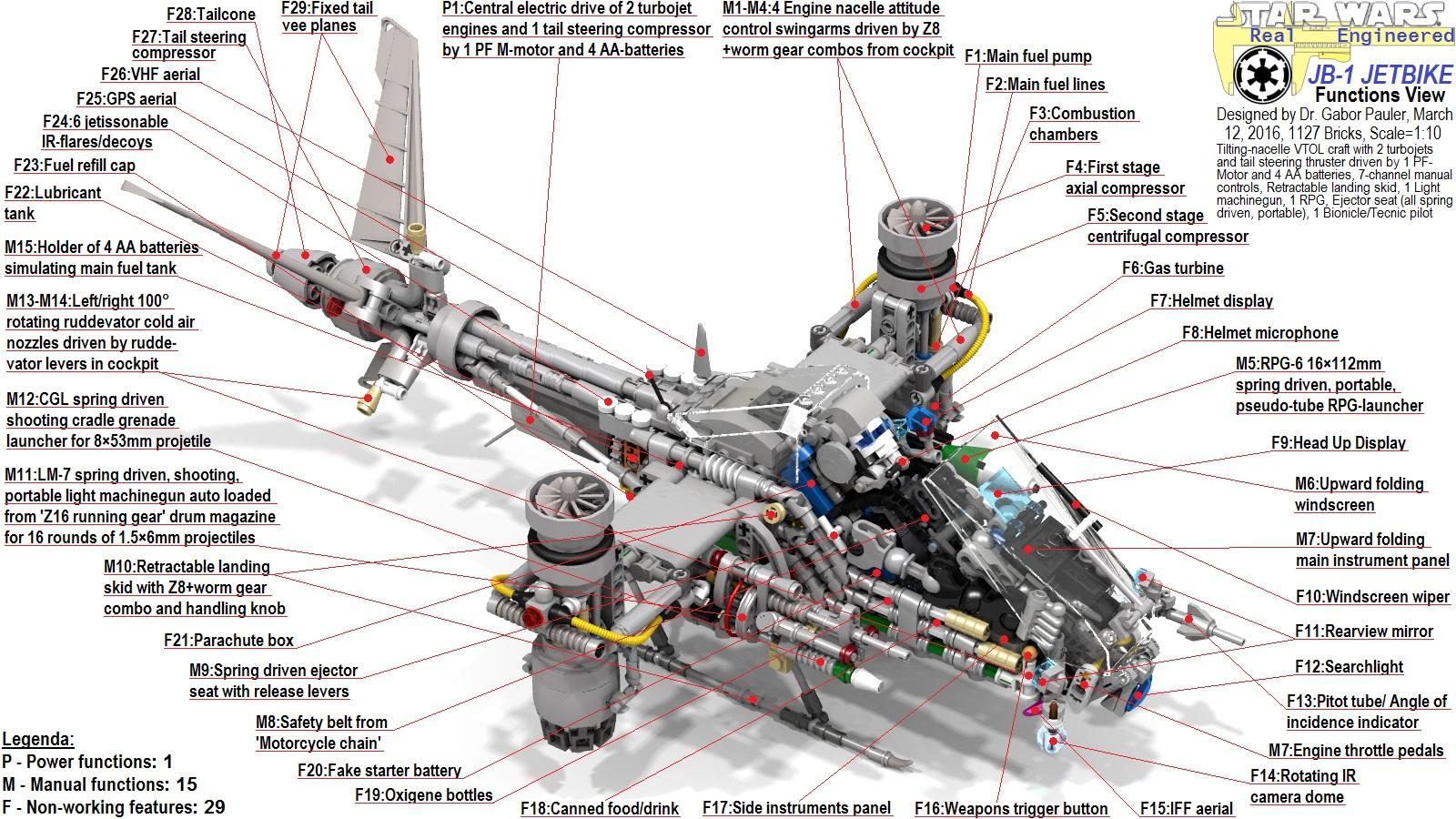 Functional overview of JB-1 Tilting Nacelle VTOL Jet Bike